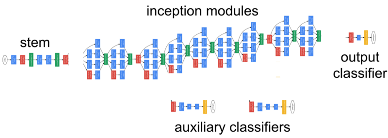 Pretrained Models for Image Classification : Auxillary Classifiers