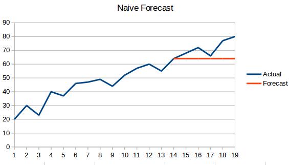 Classification Models - Naive Bayes