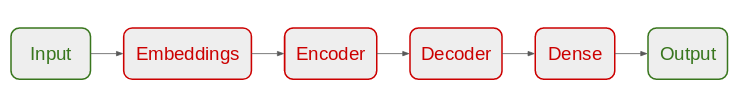 Encoder Decoder model architecture