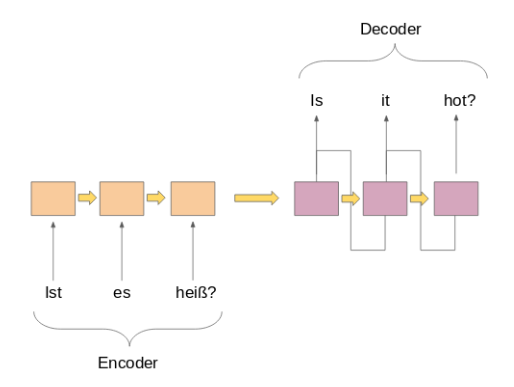 Simple encoder decoder model