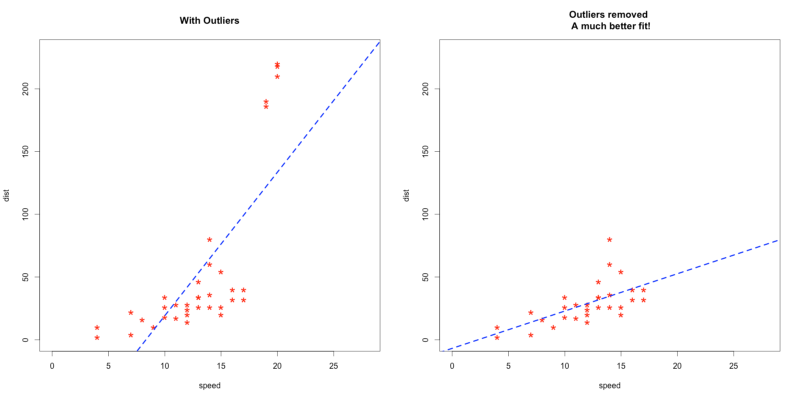 why we need to detect outlier detection