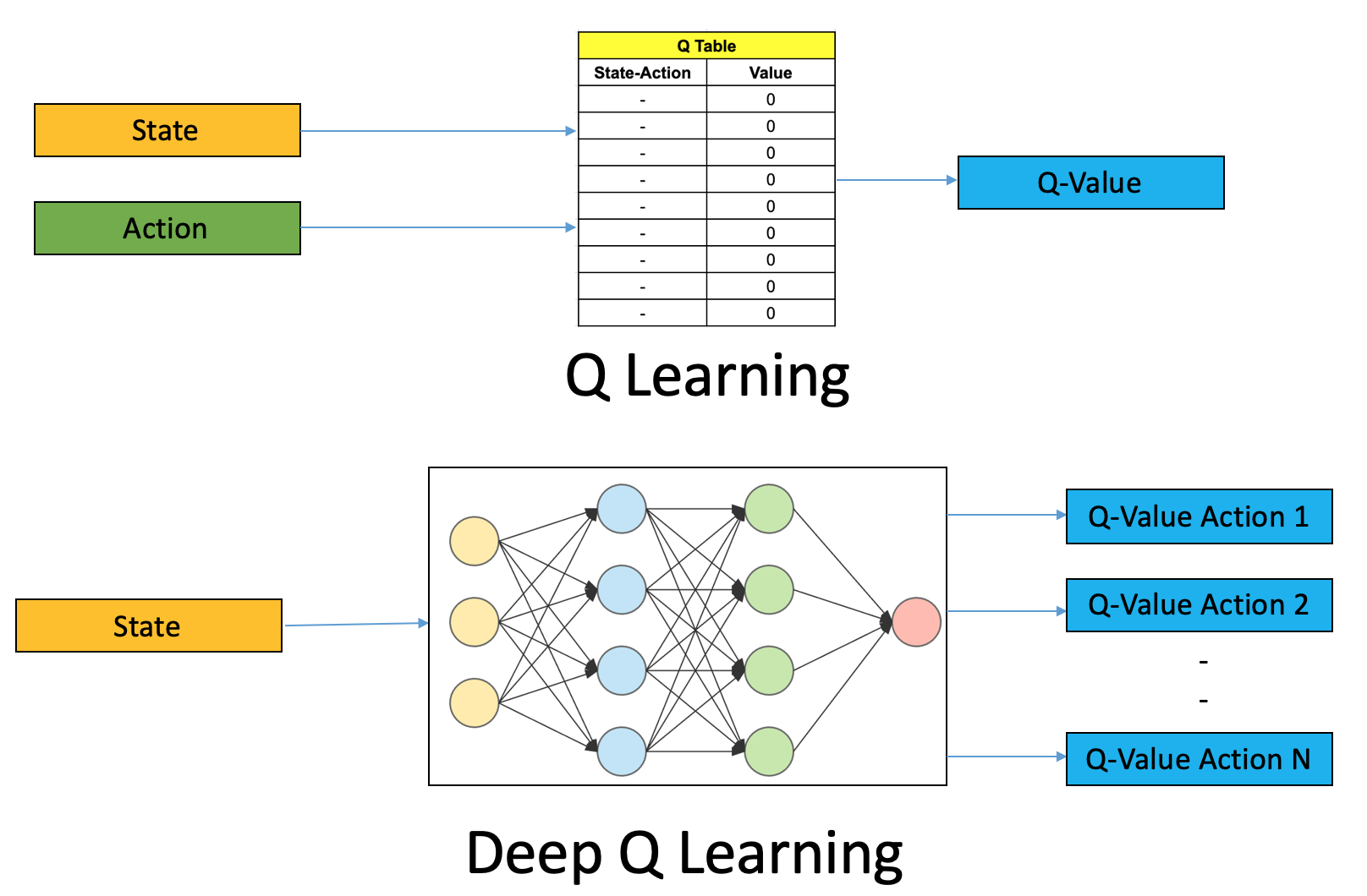 Deep Q Learning   An Introduction To Deep Reinforcement Learning