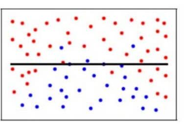 simplistic model_underfitting