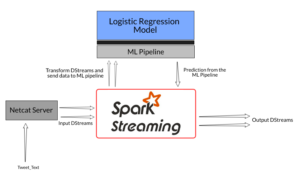 streaming data spark