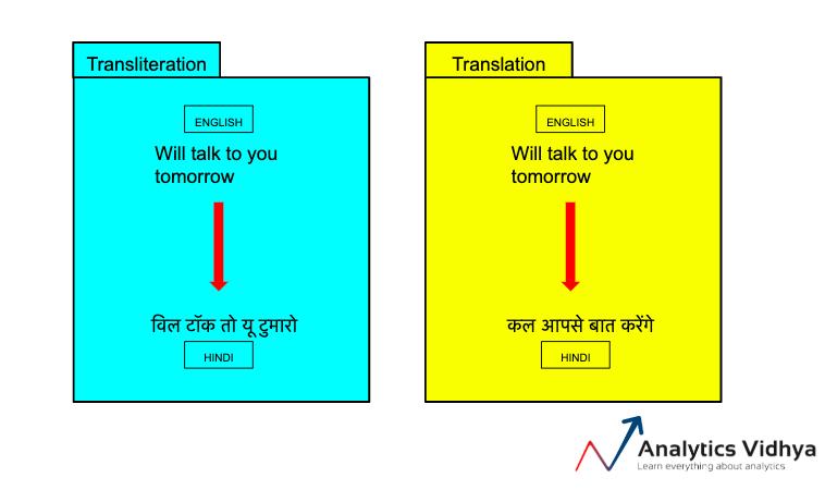 indian languages nlp