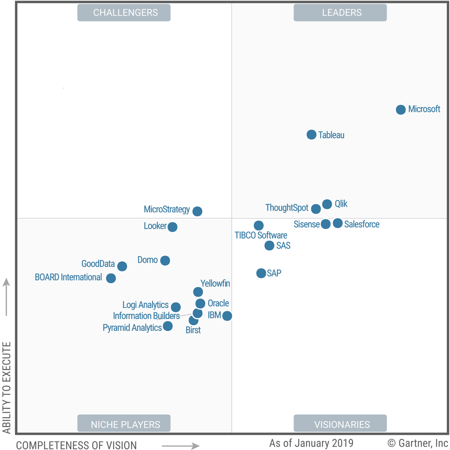 Gartner S 2020 Magic Quadrant Is Out Check Out The Best Analytics Tools