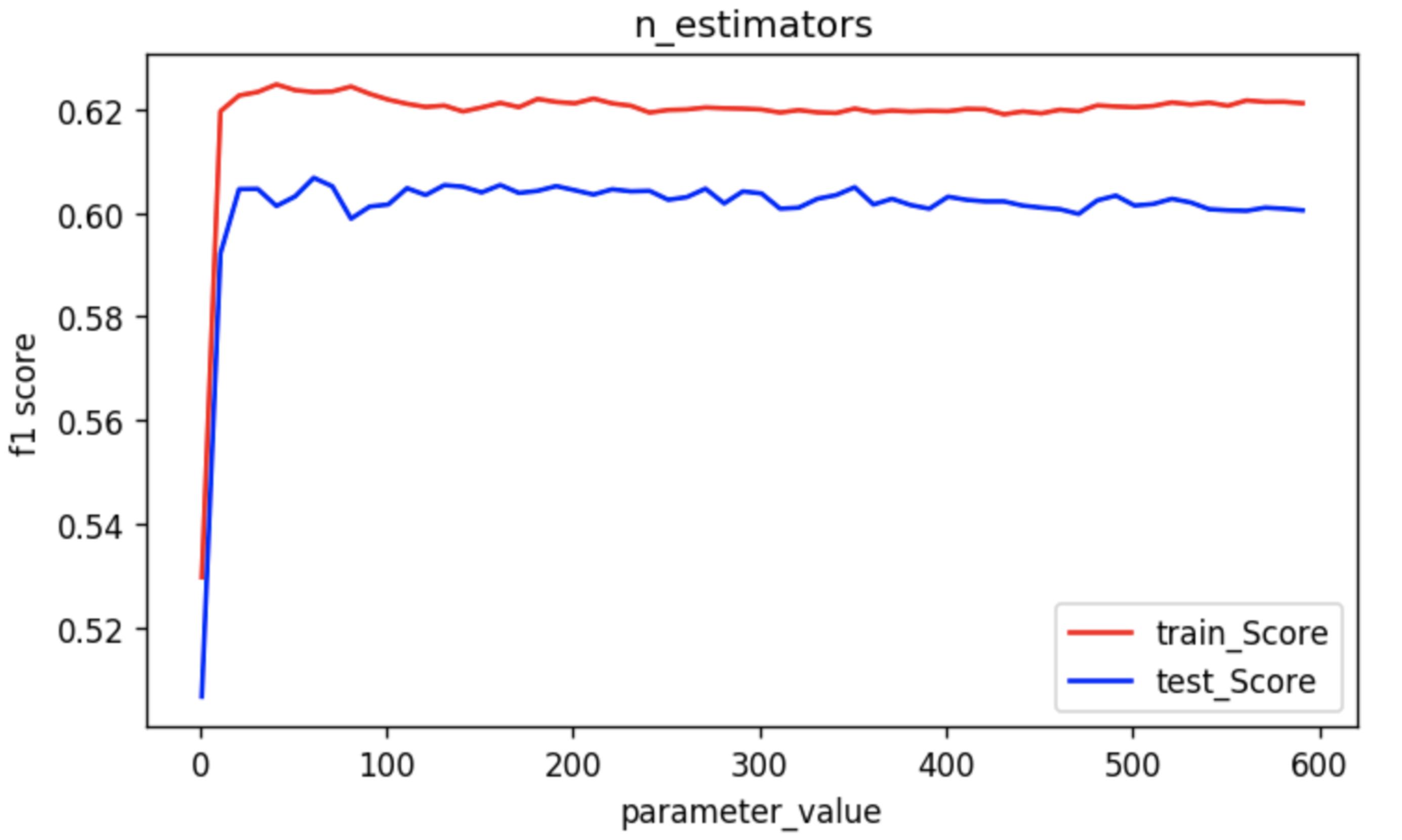 random forest hyperparameter