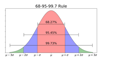 normal distribution emperical rule