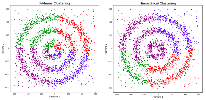 kmeans and hierarchical clustering