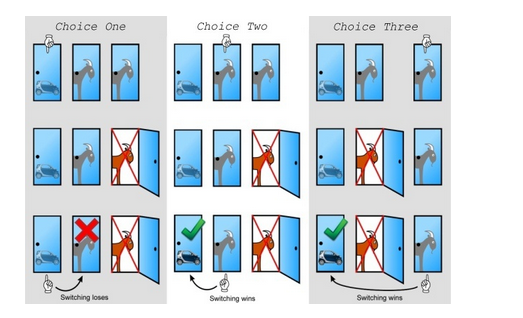 Conditional Probability - Situational Explanation monty hall