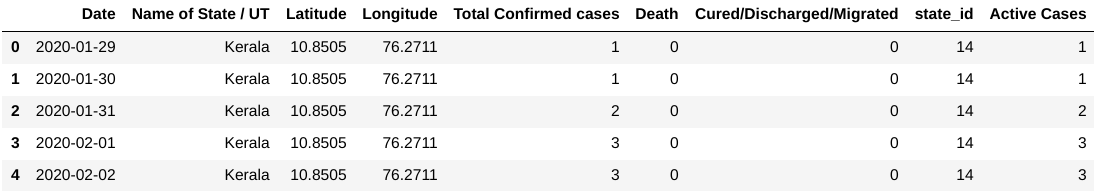 covid-19 india dataset active cases