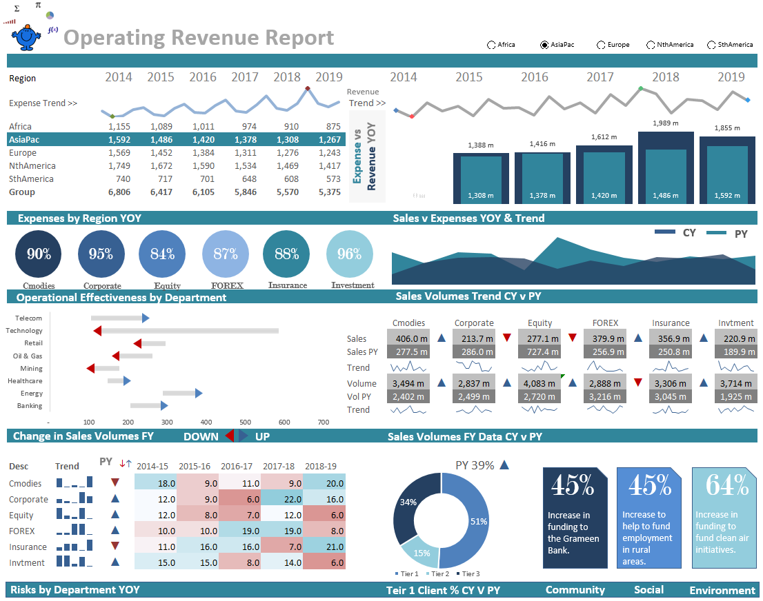 5 Powerful Excel Dashboards for Analytics Professionals