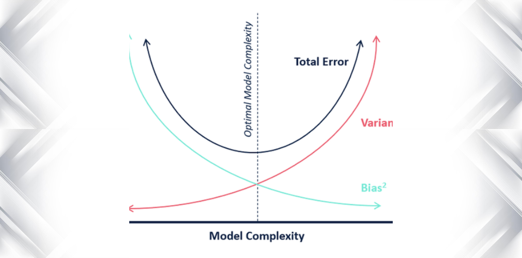 Bias And Variance Tradeoff