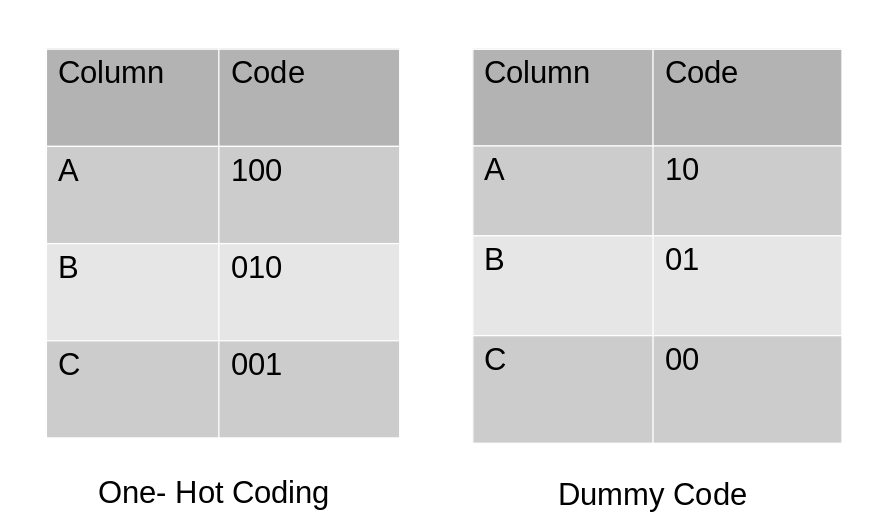 Categorical data encoding - Dummy Code