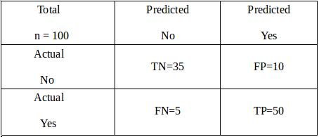 Evaluation Metrics - confusion matrix