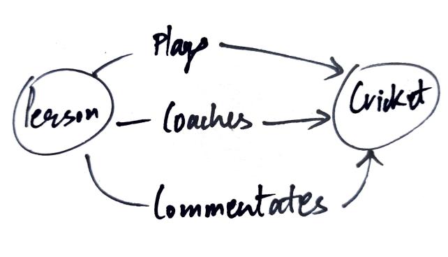 Graph based NoSQL database