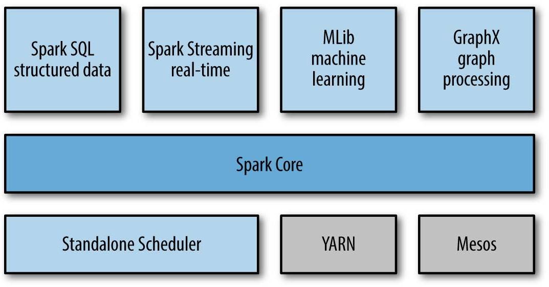Spark Streaming - ecosystem