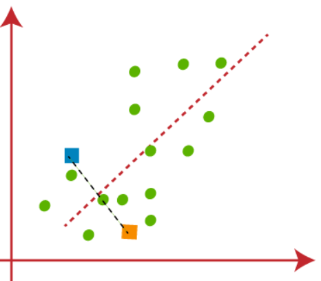 clustering assign data points