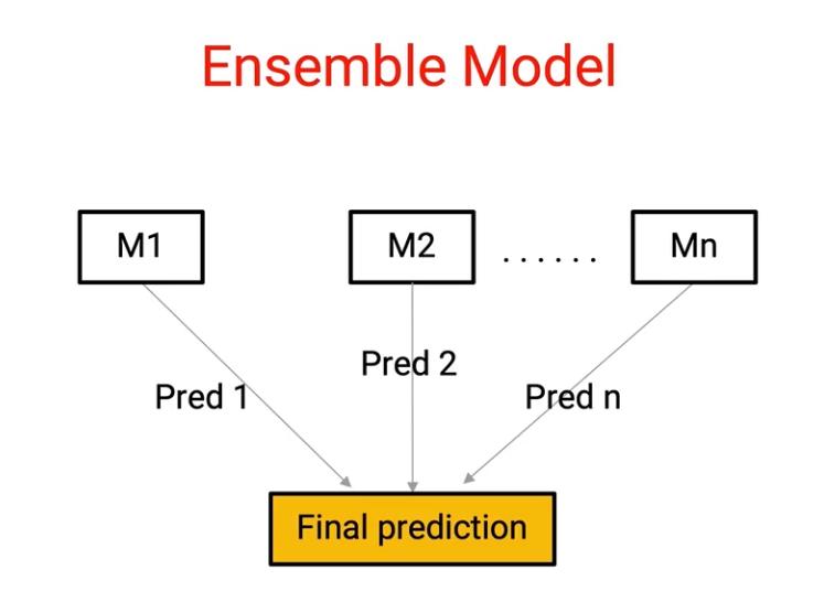 Overview of Ensemble Technique