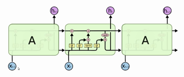 LSTM network