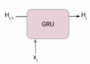 architecture of Gated Recurrent Unit