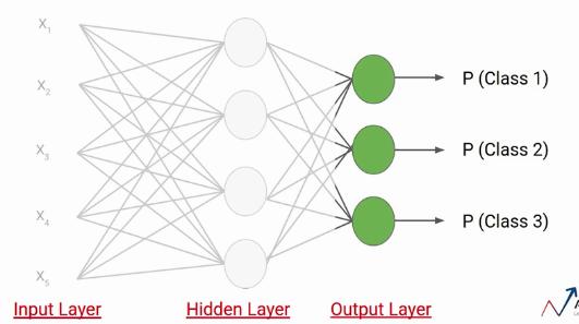 neural network softmax