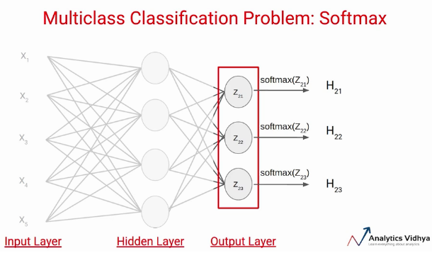 SoftMax Activation Multiclass problem