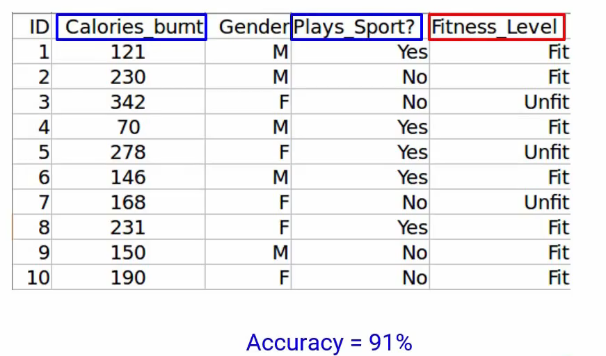 Plays_Sport and Calories_Burnt Forward Feature Elimination