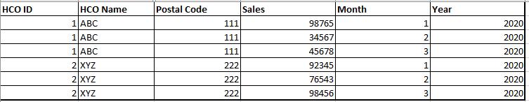 Promotional Response Curve sample sales data