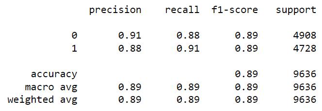 Classification Report